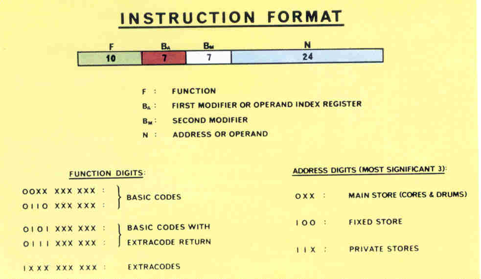 Figure 7: The Atlas instruction format