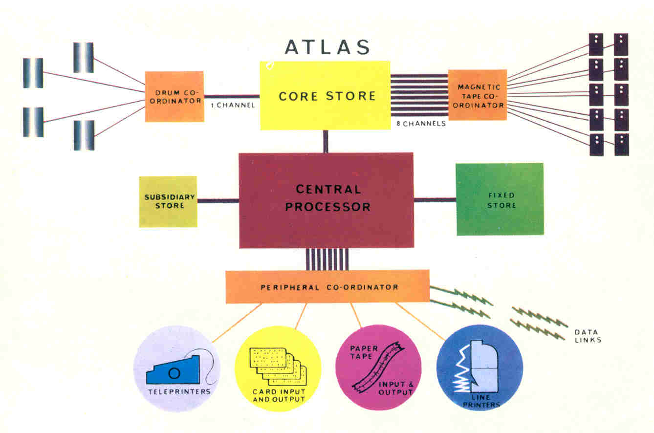 Figure 2: The organisation of the Atlas System