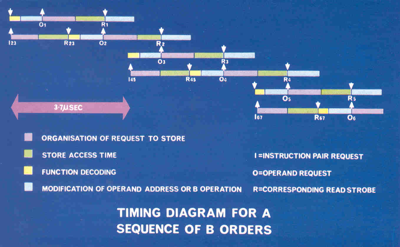 Figure 6: The overlapping of Atlas instructions-indexing operations