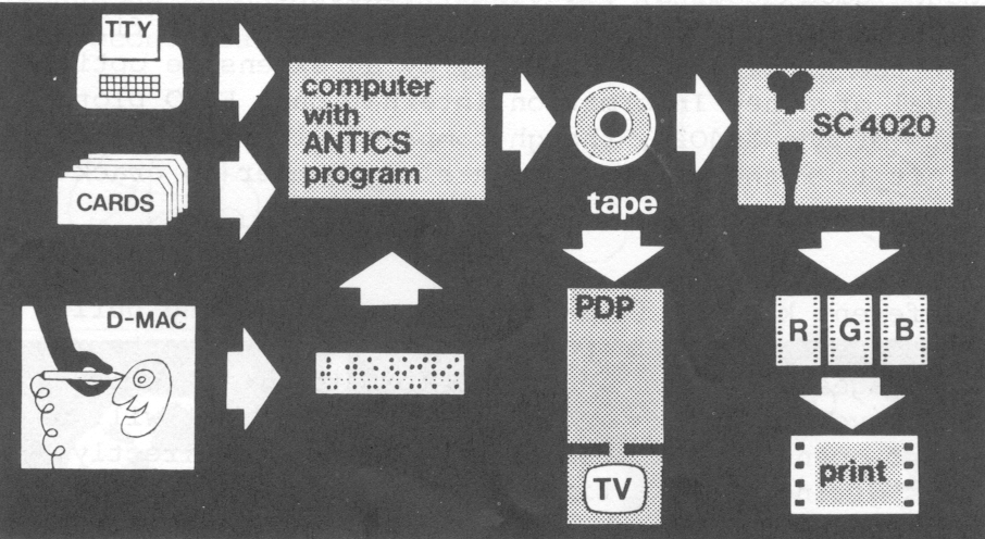 Figure 12: Antics equipment as used at the Atlas Computer 
