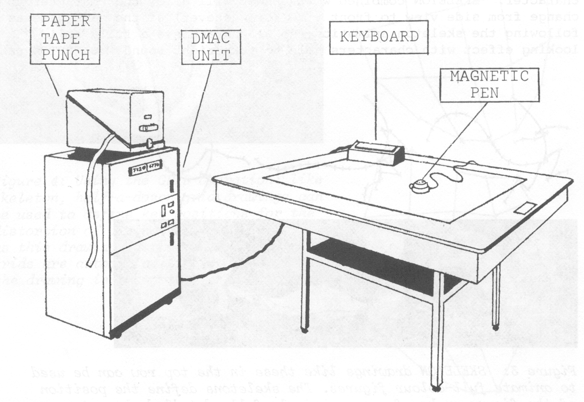 Figure 2:  digitising table