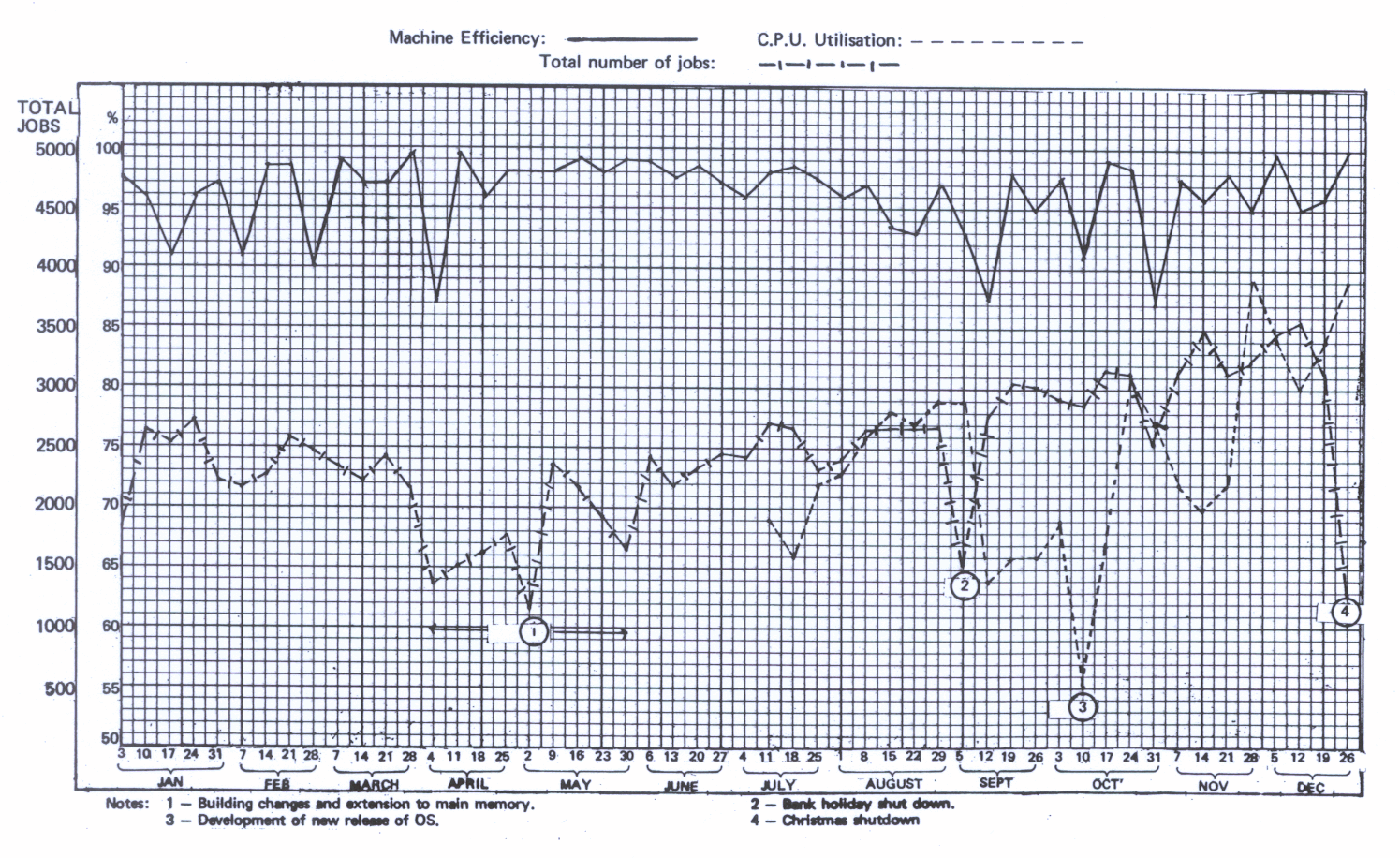 Figure 93. Central computer machine statistics during the period 27.12.68 to 26.12.69