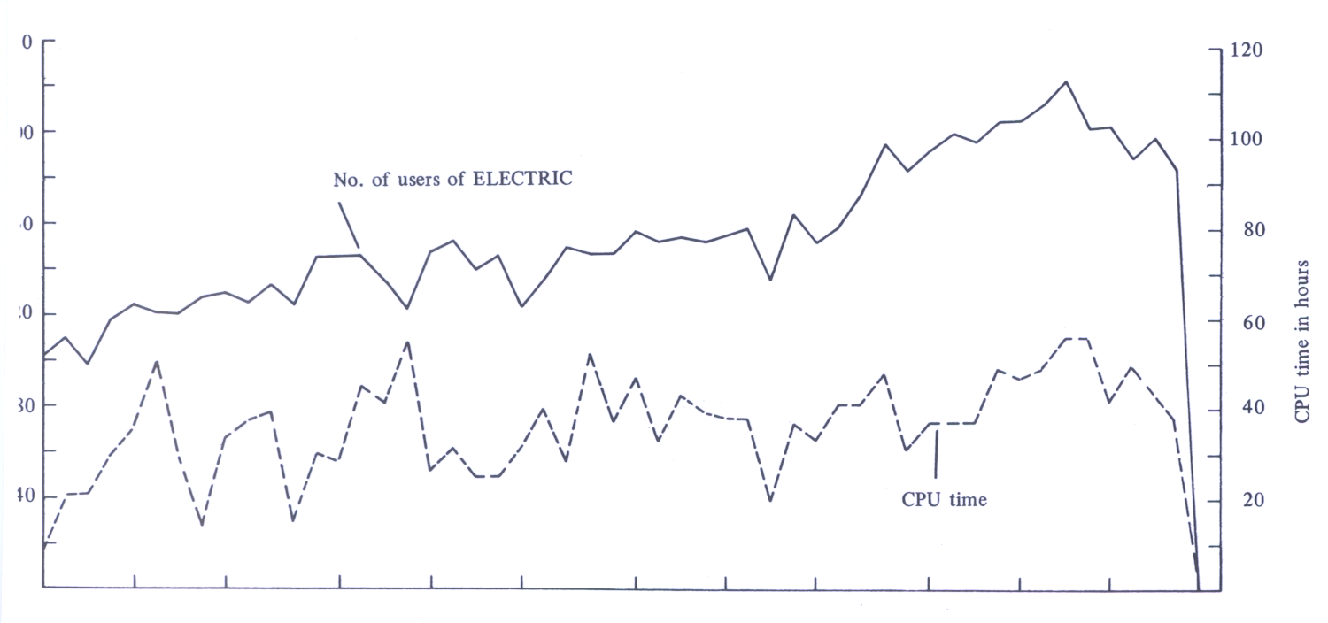 Figure 99. Use of ELECTRIC
