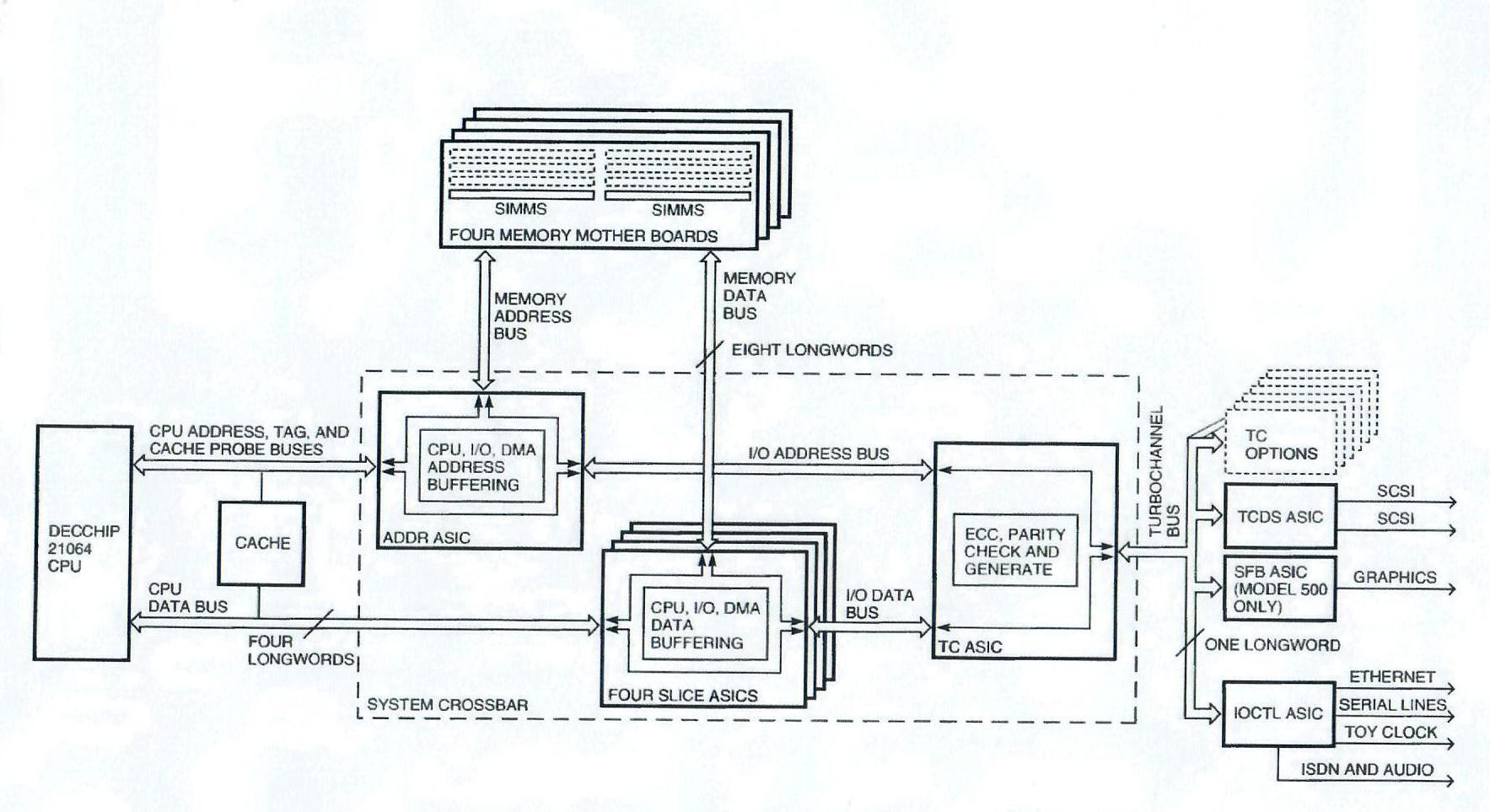 The Design Of The Dec3000axp Systems  Two High