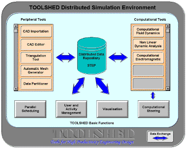 Figure 1: The Toolshed Integrated Environment, showing how generic and specific tools are integrated into a common framework
