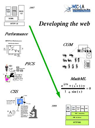 Figure 3: Developing the Web