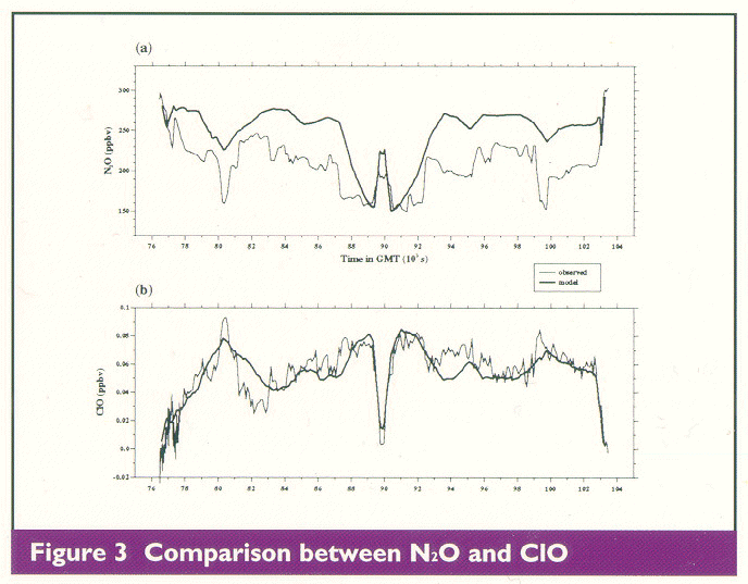 Figure 3: Comparison between N2O and CIO