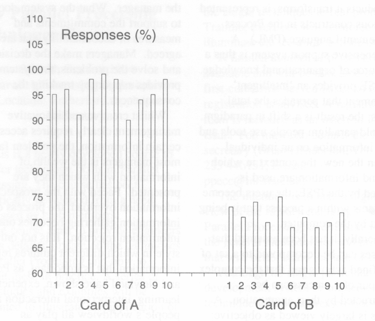 Figure 3: Discriminator responses for the inspection of two credit cards at ten different positions
